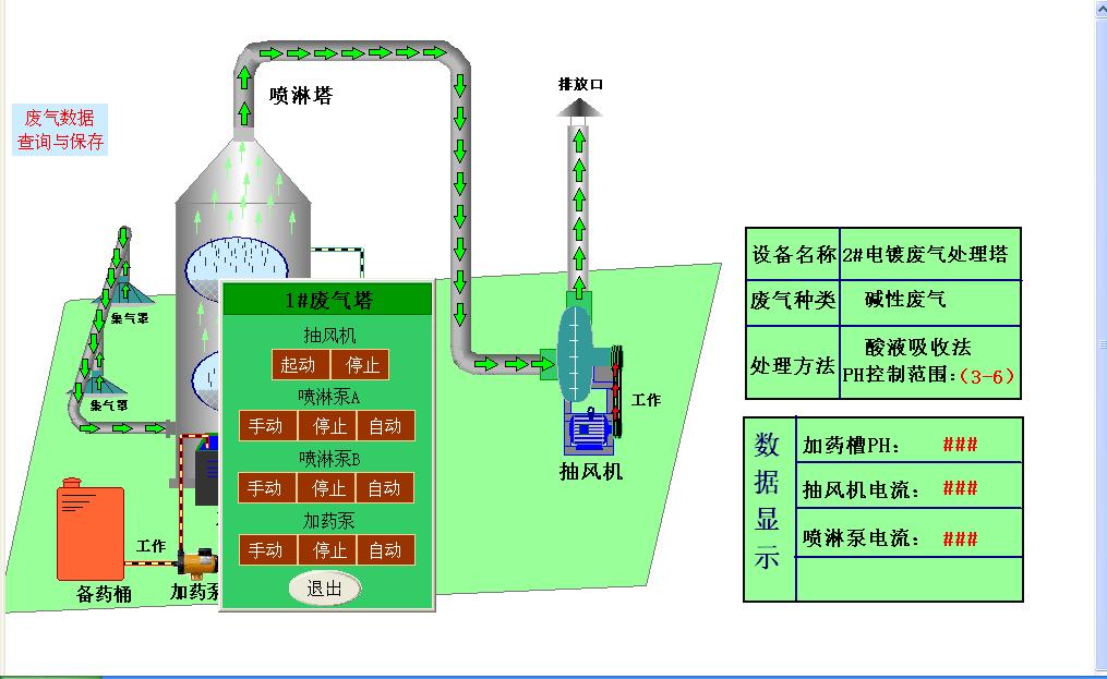 废气智能控制系统改造方案